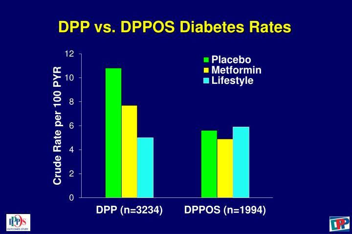 DPP vs. DPPOS Diabetes Rates