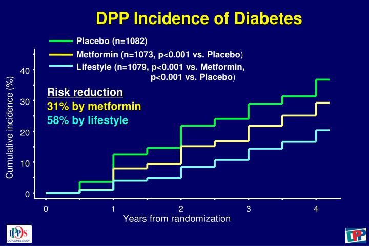 DPP Incidence of Diabetes