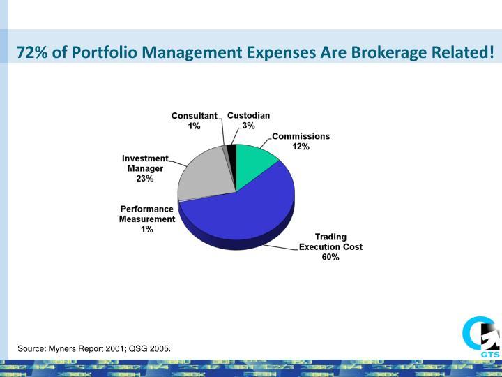 72 of portfolio management expenses are brokerage related