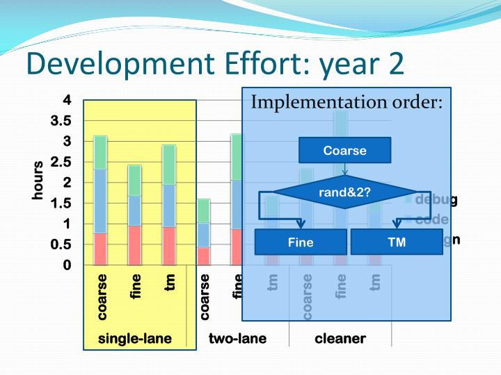 Development Effort: year 2