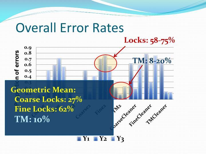 Overall Error Rates