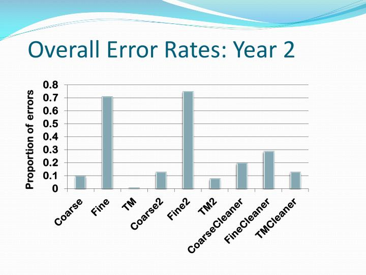 Overall Error Rates: Year 2