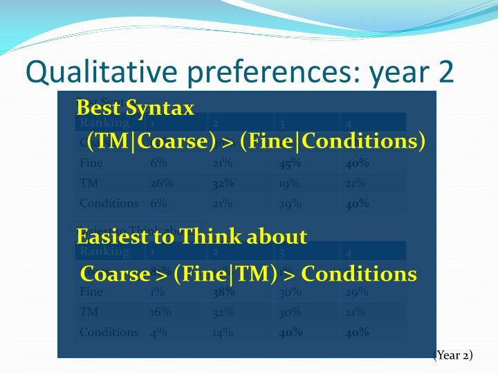 Qualitative preferences: year 2