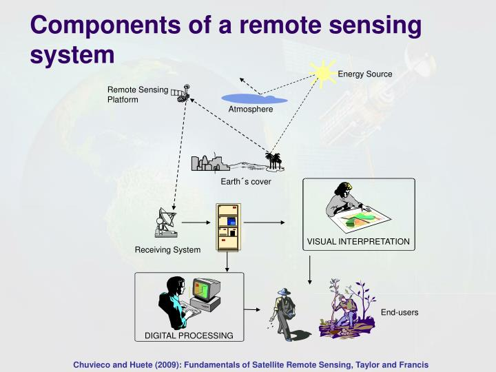Principles of remote sensing ppt video online download.