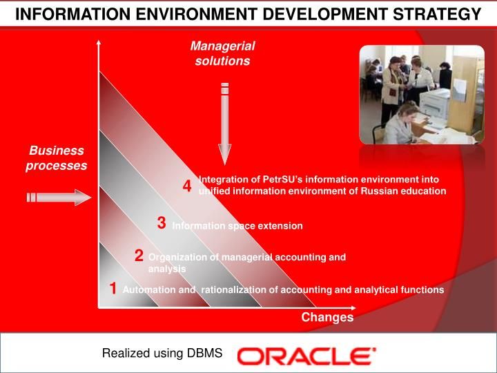 INFORMATION ENVIRONMENT DEVELOPMENT STRATEGY