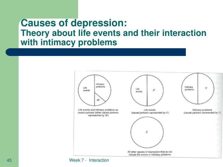Causes of depression: