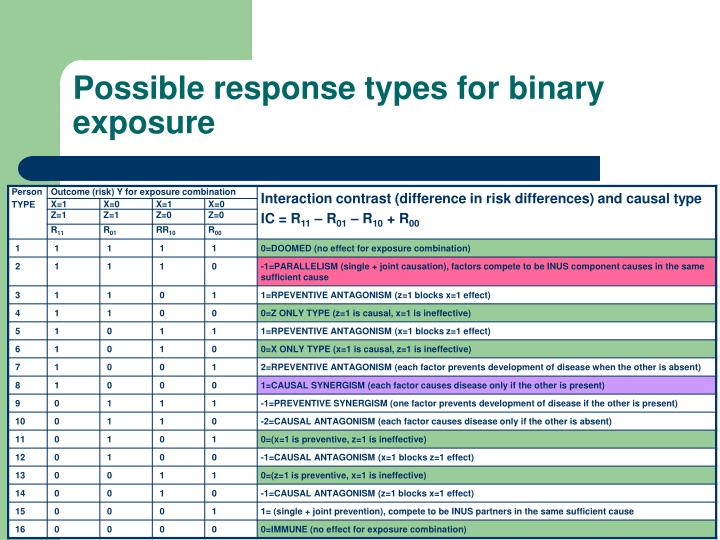 Possible response types for binary exposure
