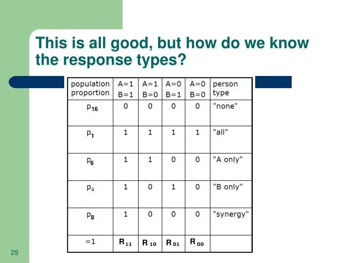 This is all good, but how do we know the response types?