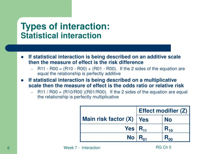 Types of interaction: