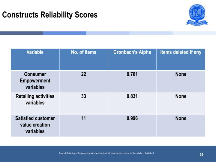 Constructs Reliability Scores