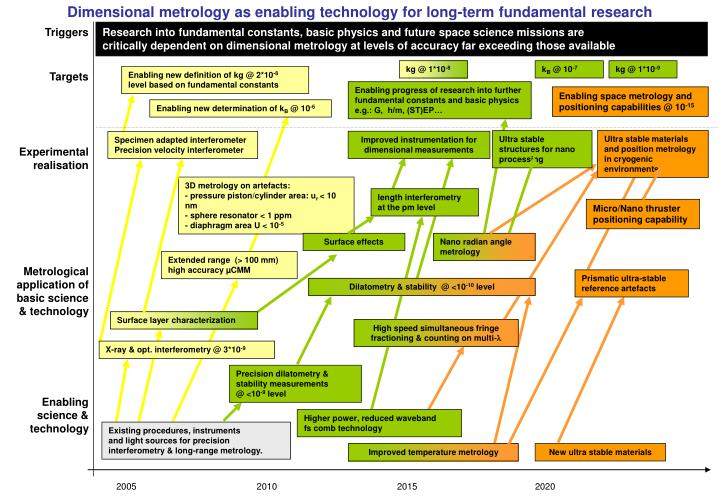 Dimensional metrology as enabling technology for long-term fundamental research