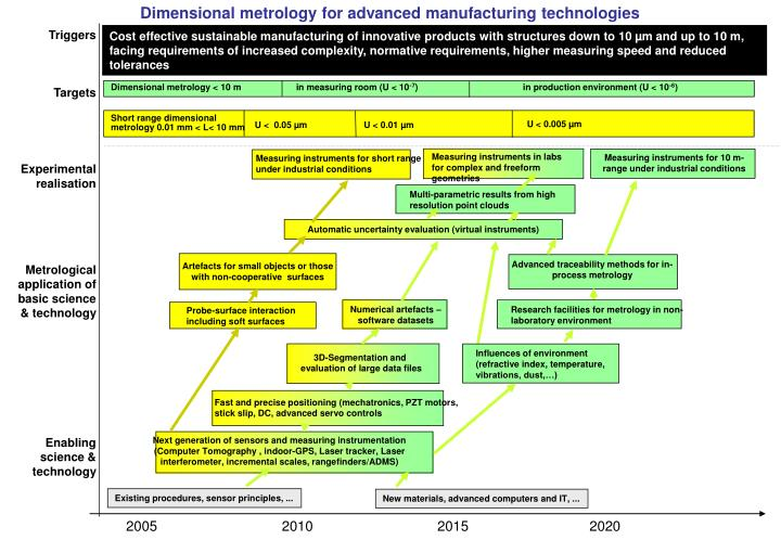 Dimensional metrology for advanced manufacturing technologies