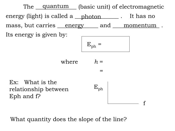 The ______________ (basic unit) of electromagnetic