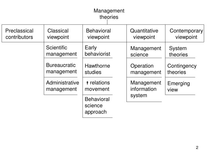 scientific management vs the hawthorne studies In the late 1920вђ™s and early 1930вђ™s the hawthorne studies were conducted where elton mayo was the predominate figure and contributed to the behavioural viewpoint this brought about a human relations movement which included douglas mcgregorвђ™s theory x and theory y approach.