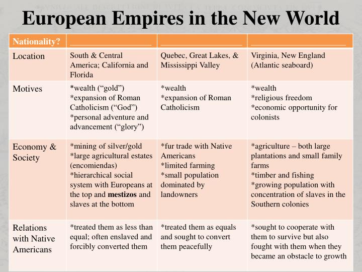 European Empires in the New World