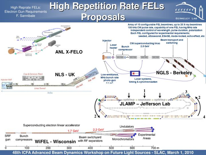 High Repetition Rate FELs