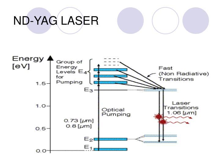 ND-YAG LASER