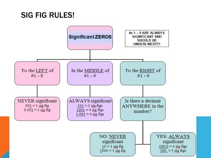 Sig Fig Rules!