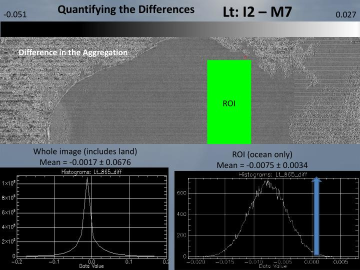 Quantifying the Differences