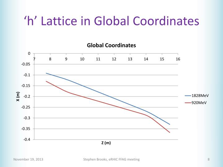 'h' Lattice in Global Coordinates
