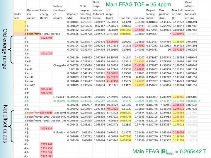 Main FFAG TOF = 35.4ppm