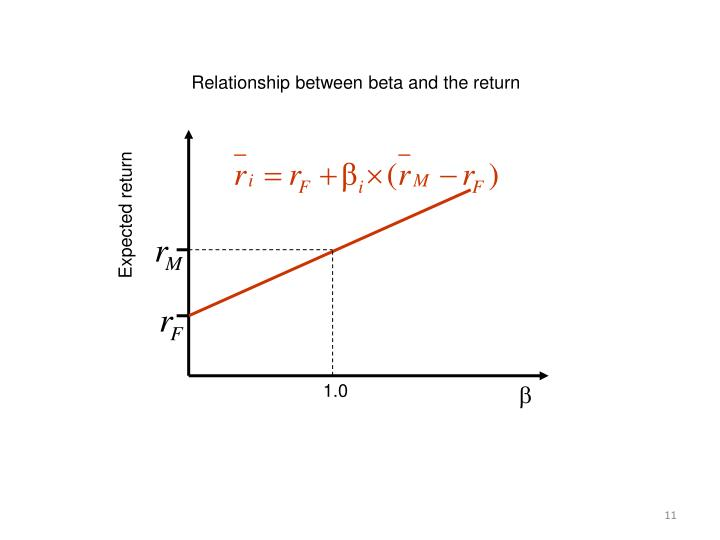Relationship between beta and the return