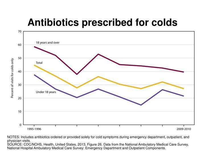 Antibiotics prescribed for colds