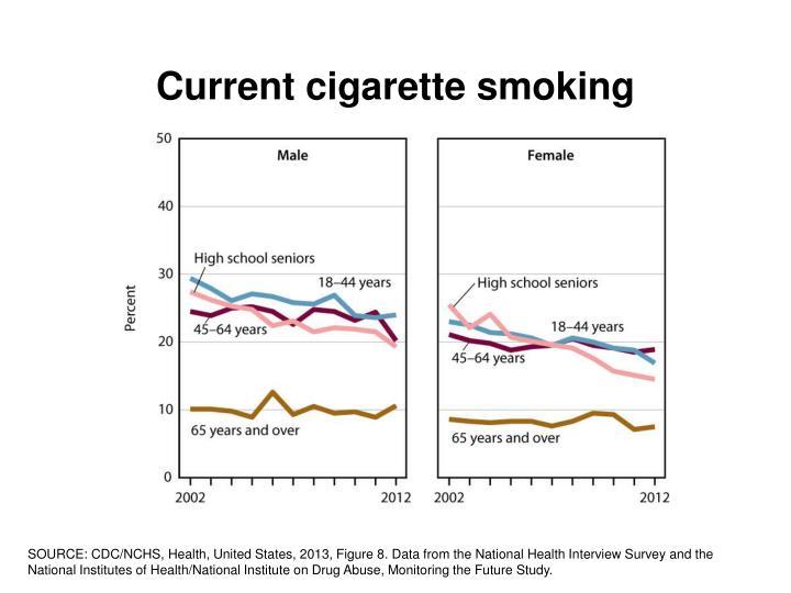 Current cigarette smoking