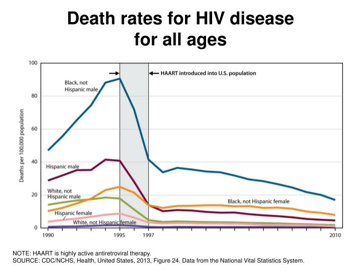 Death rates for HIV disease
