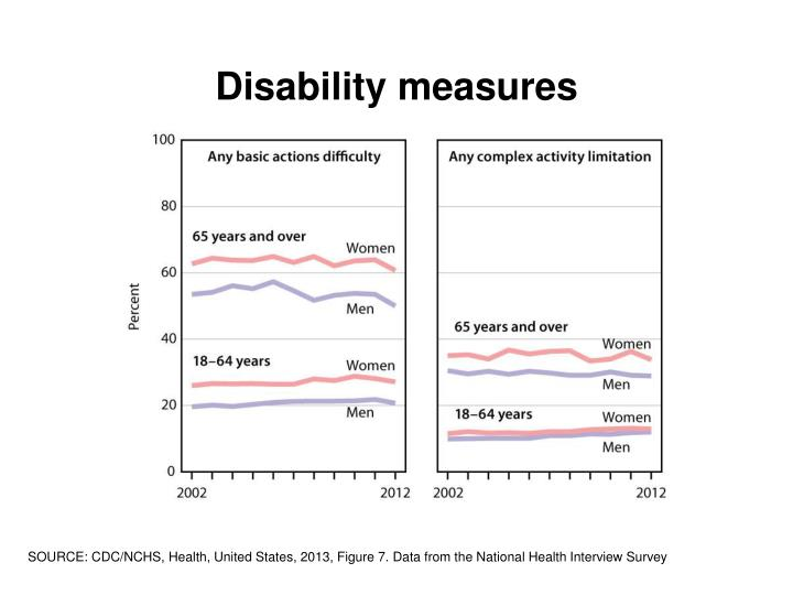 Disability measures