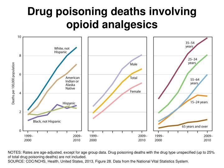 Drug poisoning deaths involving