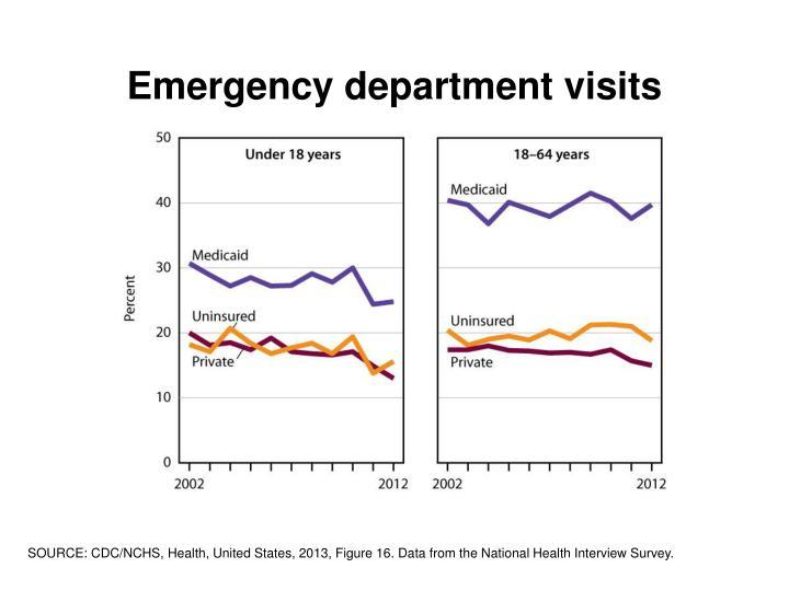 Emergency department visits
