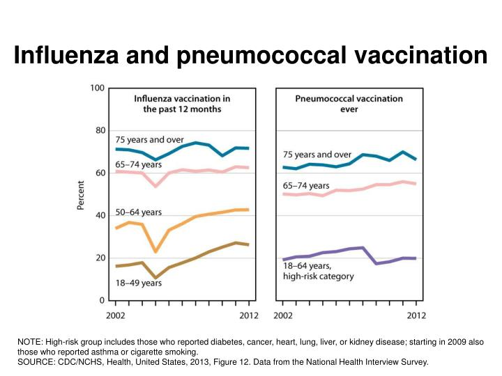 Influenza and pneumococcal vaccination