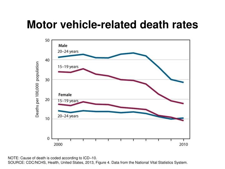 Motor vehicle-related death rates