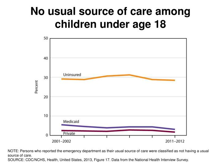 No usual source of care among
