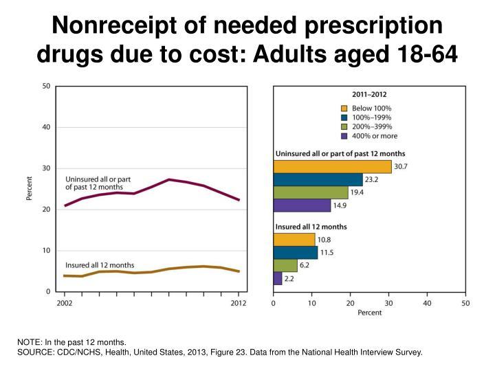 Nonreceipt of needed prescription