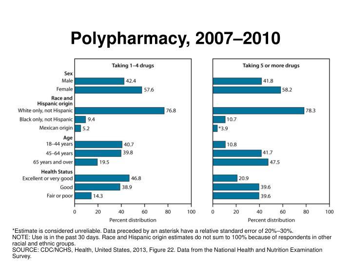 Polypharmacy, 2007–2010