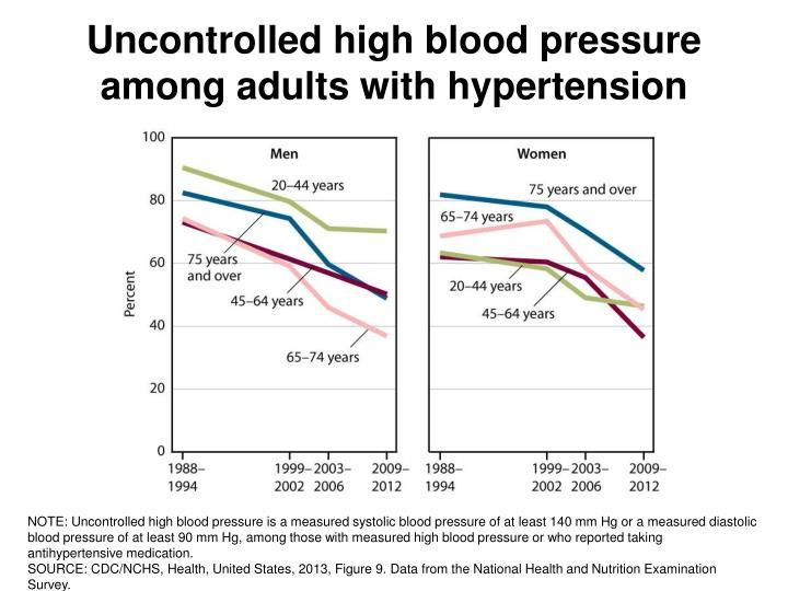 Uncontrolled high blood pressure