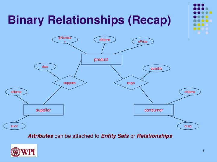 Binary relationships recap