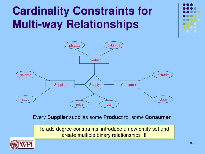 Cardinality Constraints for