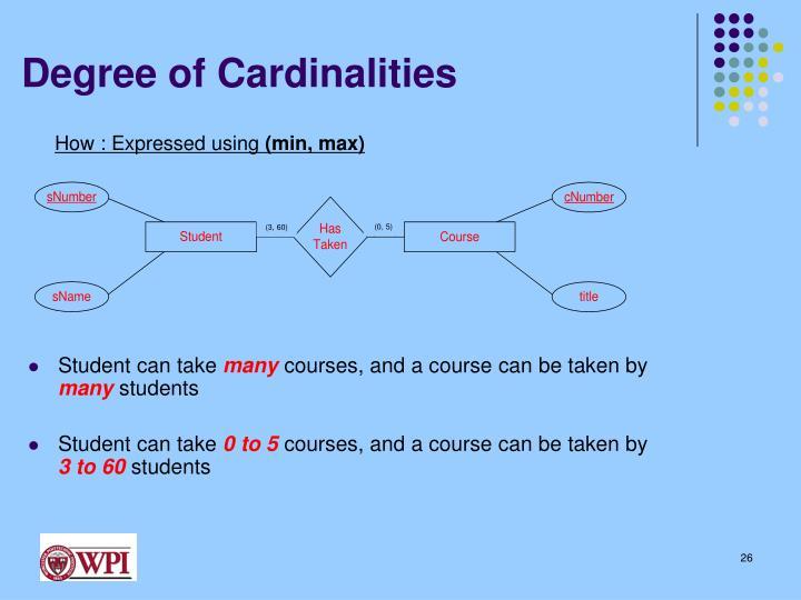 Degree of Cardinalities