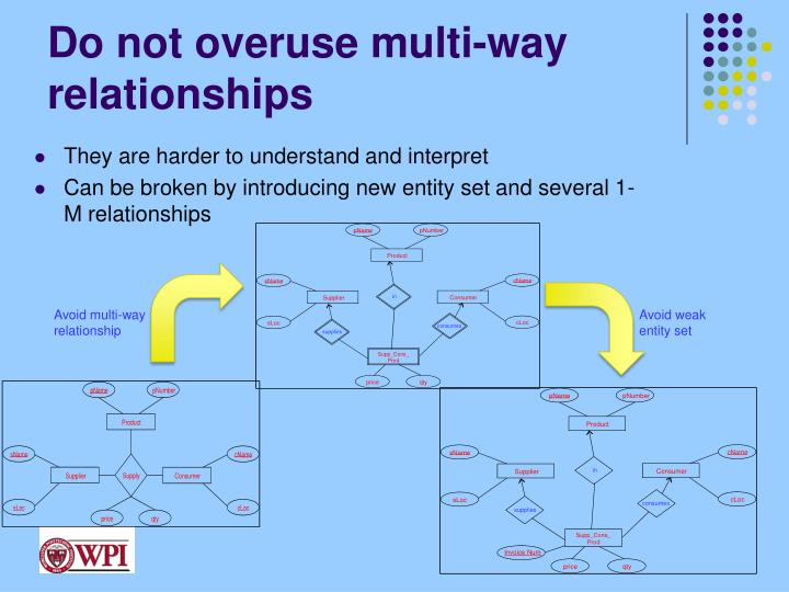 Do not overuse multi-way relationships
