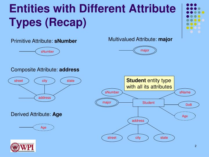Entities with different attribute types recap