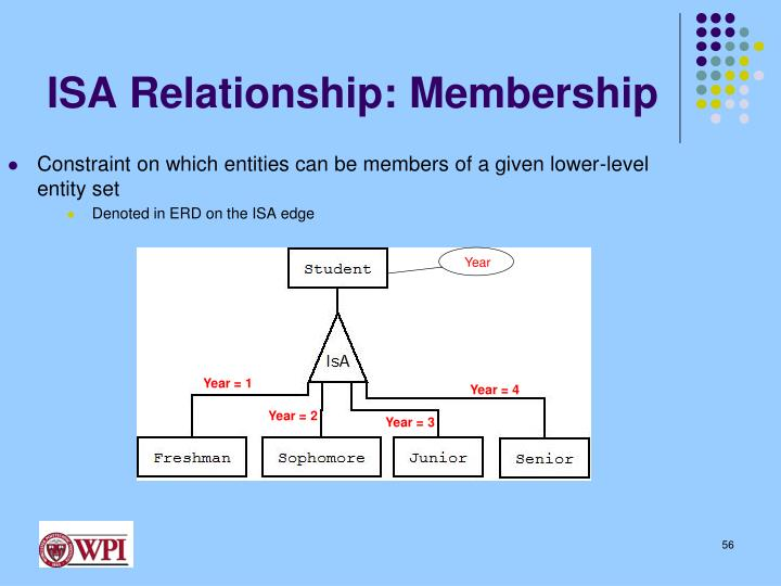 ISA Relationship: Membership