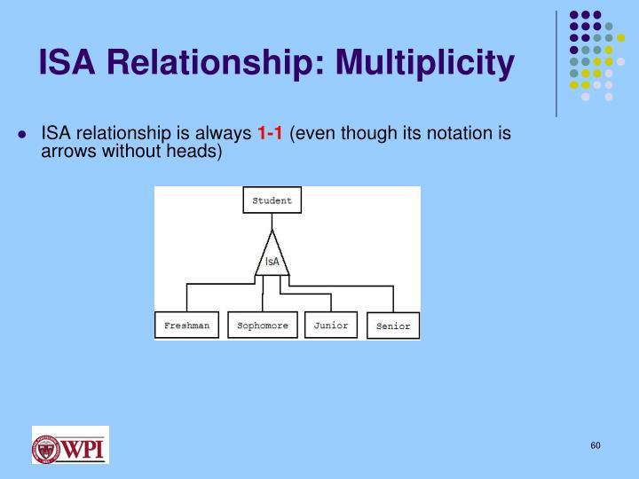 ISA Relationship: Multiplicity