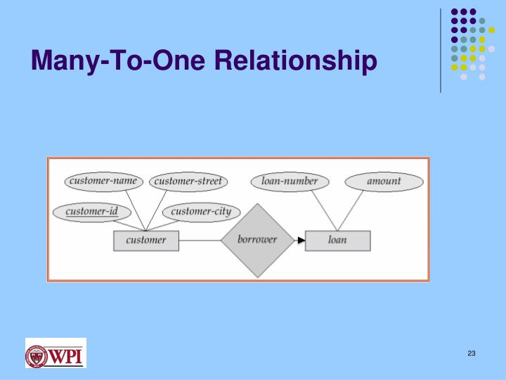 Many-To-One Relationship