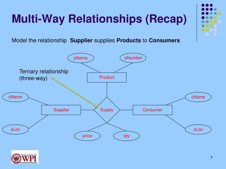 Multi-Way Relationships (Recap)