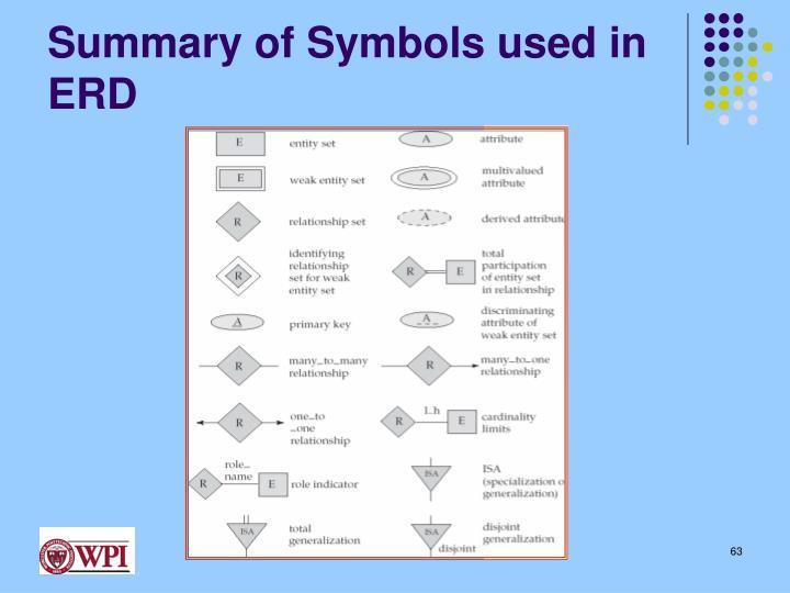Summary of Symbols used in ERD