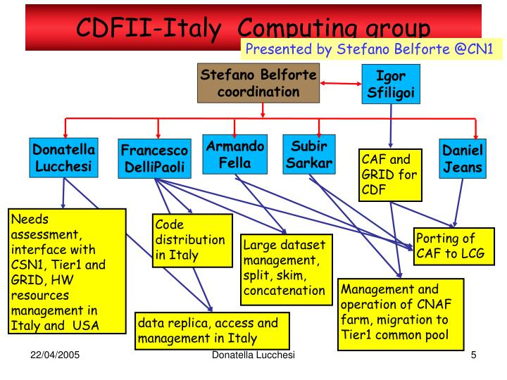 CDFII-Italy  Computing group