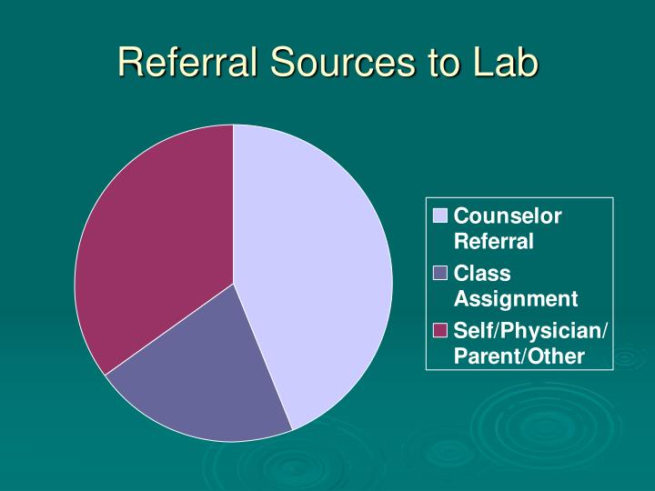 Referral Sources to Lab